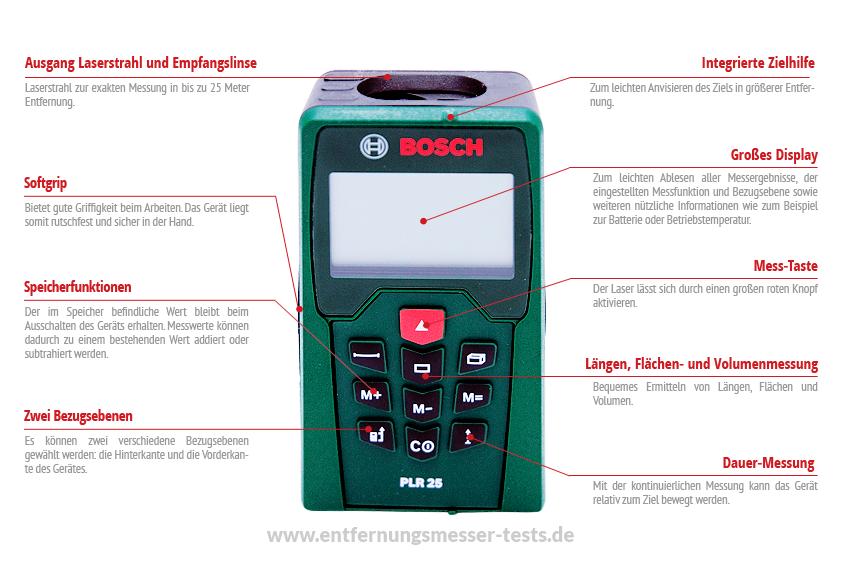 Funktionen des Bosch PLR 25 Entfernungsmessers